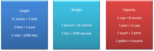 Convert Customary Units of Measurement in Real-World