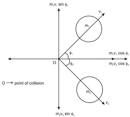 Perfectly Elastic Collisions Ck 12 Foundation