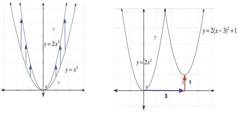Combining Transformations Read Algebra Ck 12 Foundation