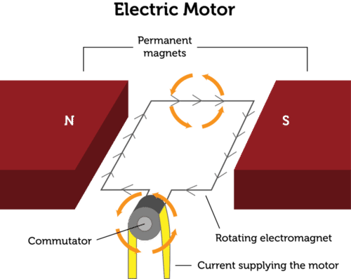 Schematic of an electromagnetic motor