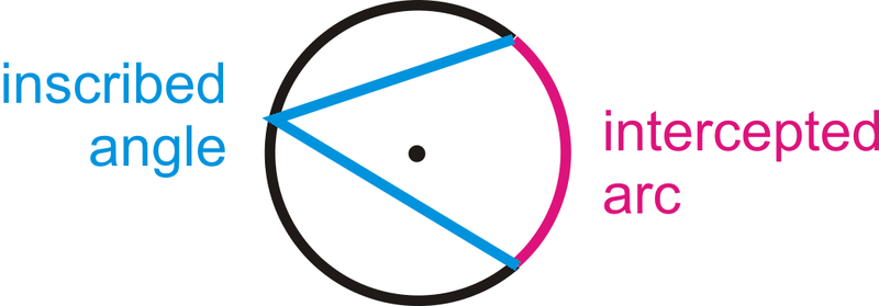 Inscribed Angles in Circles ( Read ) | Geometry | CK-12 Foundation