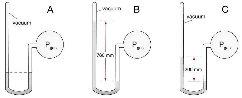 gases and pressure ck 12 foundation. Black Bedroom Furniture Sets. Home Design Ideas