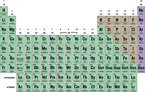 Nuc composition and size of the nucleus read user generated periodic table urtaz Gallery