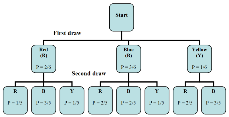 Basic Counting Rules