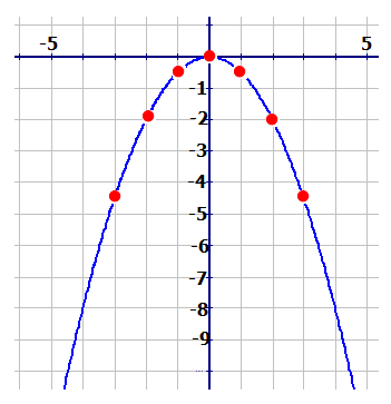 Transformations of Quadratic Functions