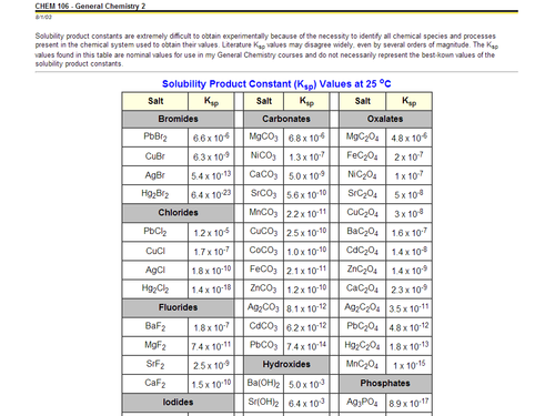 Table of Solubility Product Constant Values