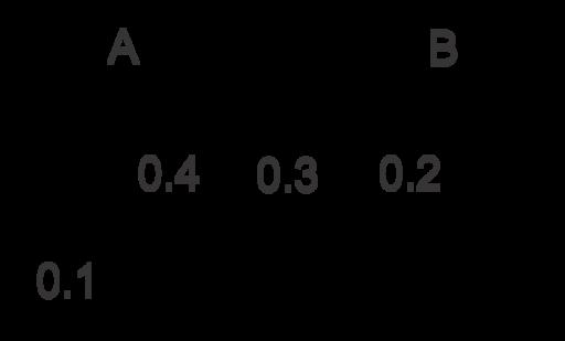 Probabilidad al usar el diagrama de venn y la probabilidad ejemplo a usa el diagrama de venn ccuart Image collections