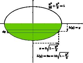 Fluid Pressure ( Read )   Calculus   CK-12 Foundation