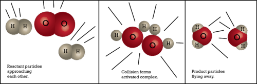 An activated complex occurs when colliding particles are at the peak of the potential energy curve