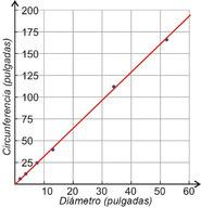 Estrategias de Resolución de Problemas: Usar un Modelo Lineal