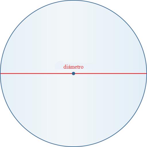 Circunferencia De Un Círculo Ck 12 Foundation
