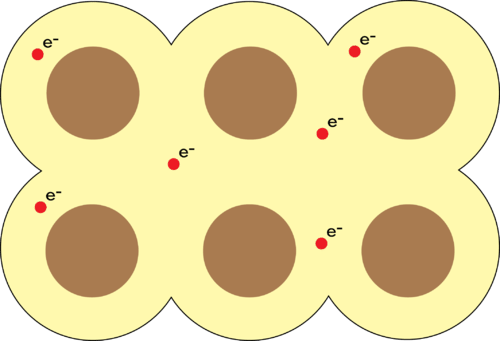 Diagram of metallic bonding