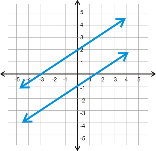 SLT 18 Determine the equation of a line that is parallel or perpendicular to a given line.