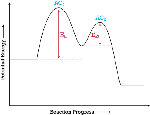 A potential energy diagram illustrates the course of a reaction across each elementary step