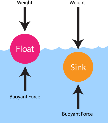 Diagram illustrating why some objects float and others sink