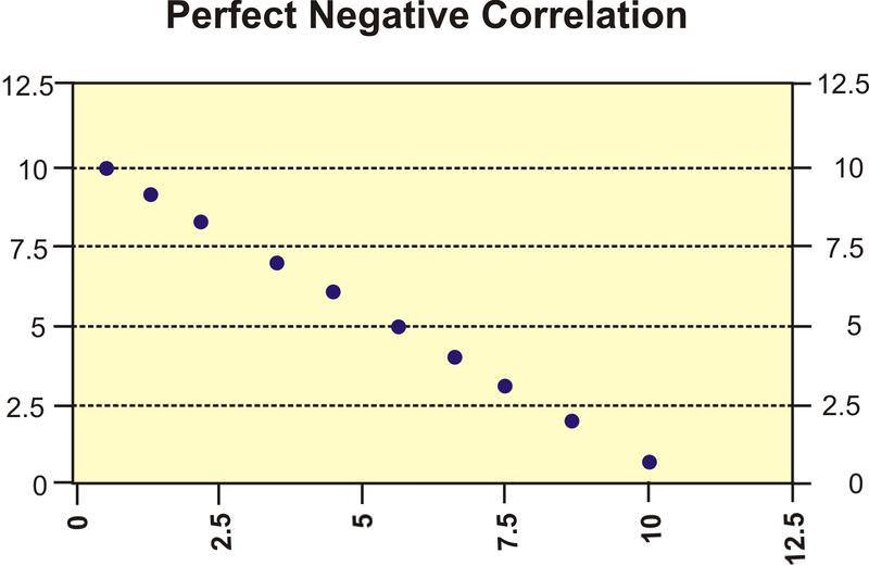 Scatter Plots and Linear Correlation ( Read ) | Statistics