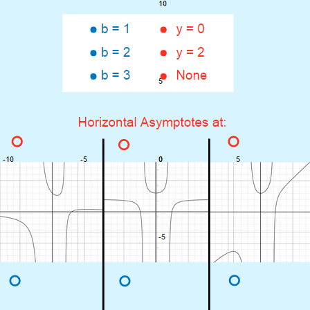Rational Functions and Asymptotes