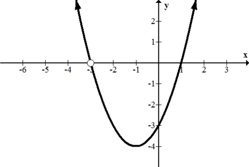 Zeroes Of Rational Functions Ck 12 Foundation