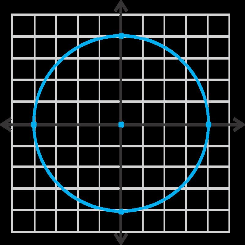 Circles Centered At The Origin Ck 12 Foundation