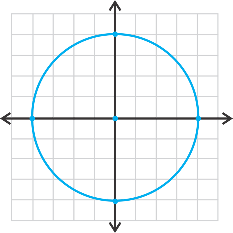 Circles Centered At The Origin Read Calculus Ck 12 Foundation