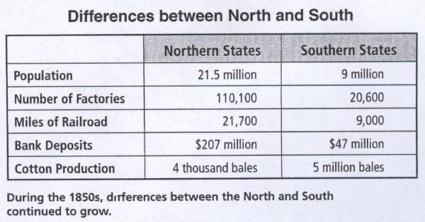 advantages between north and south in What were some of the advantages and disadvantages for both the north and south as the south seceded.