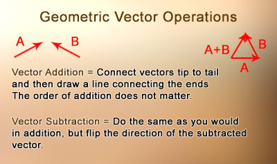 Geometric Vector Operations - Overview