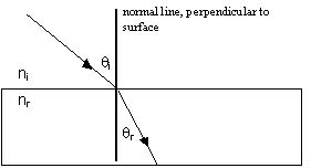 Teaching Refraction