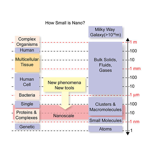 How Small is a Nano?