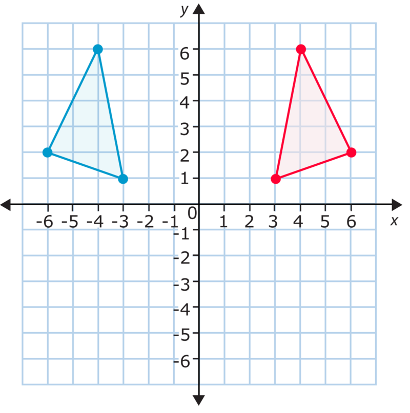 Transformations In The Coordinate Plane Ck 12 Foundation