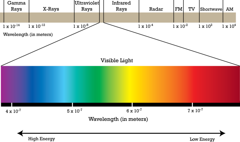 Chemistry 1 unit 4 electromagnetic radiation worksheet