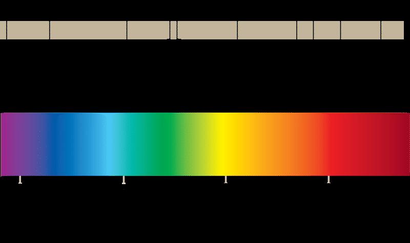 Worksheets for Chapter 5 – Electromagnetic Radiation Worksheet
