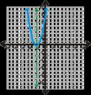 Vertex, Intercept, and Standard Form