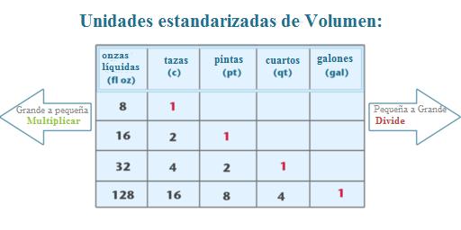 Identificación de Unidades de Capacidad Equivalentes | CK-12 Foundation