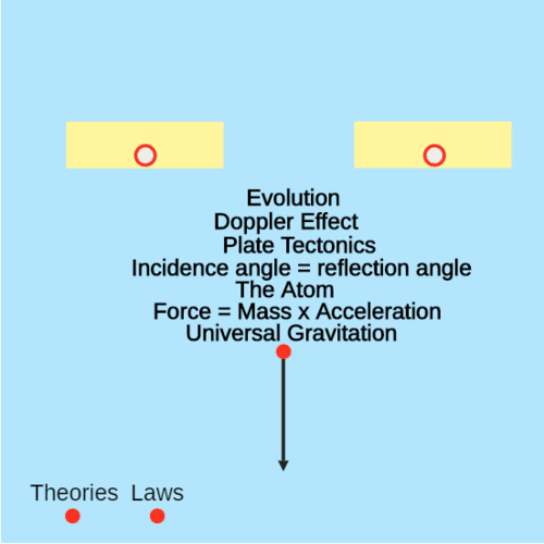 Development of Theories