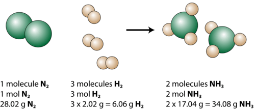 Representation of the reaction between nitrogen and hydrogen to form ammonia