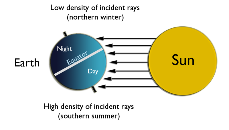 Summer solstice in the Southern Hemisphere