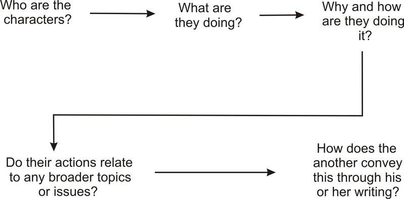 Writing about Literature: The Basics