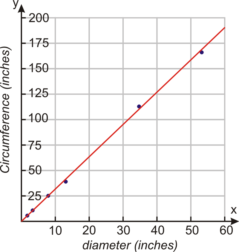 Problem-Solving Strategies: Use a Linear Model