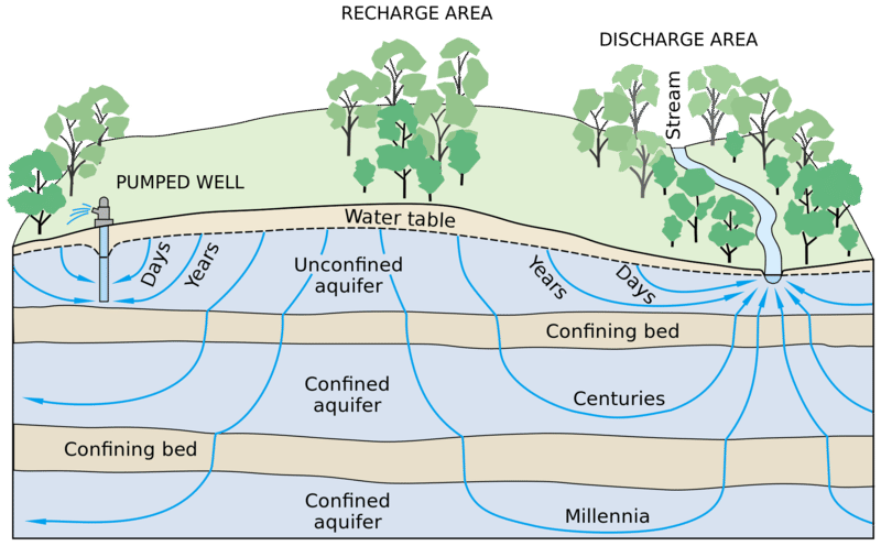 Diagram of an aquifer and groundwater flow
