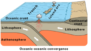 Diagram of a convergent plate boundary between two ocean plates