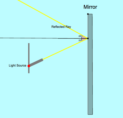 Reflected Light: Law of Reflection