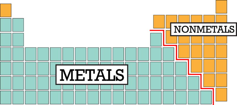 Metals Non And Metalloids