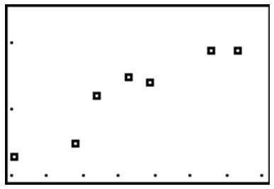 Scatterplots and Linear Correlation