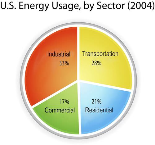 Graph of energy use in the United States