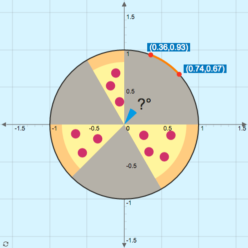 Exact Values for Inverse Sine, Cosine, and Tangent: Slices of Pizza