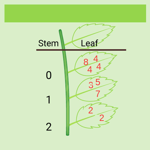 Stem And Leaf Plots Mean Median And Mode Ck 12 Foundation