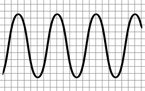 Diagram of a periodic wave