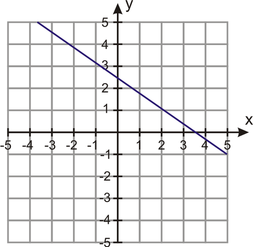 Applications Using Linear Equations
