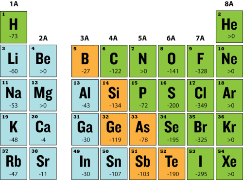 Table of electron affinity of elements