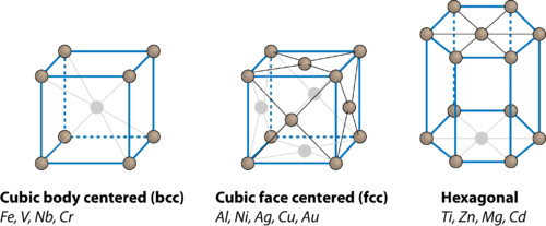 Diagram of body centered, face centered, and hexagonal crystal structures
